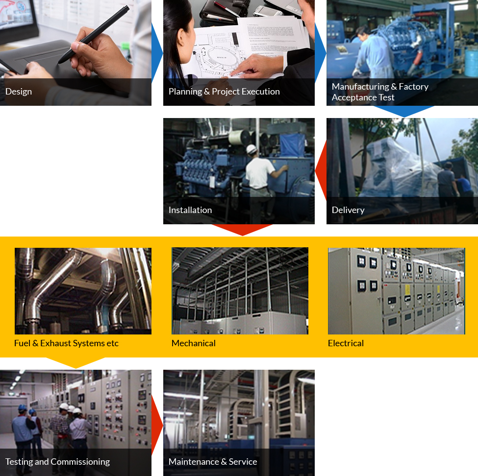 Design, Planning and Project Execution, Manufacturing & Factory Acceptance Test, Delivery, Installation (Electrical, Mechanical, Fuel & Exhaust Systems etc), Testing & Commissioning, Maintenance & Servicing